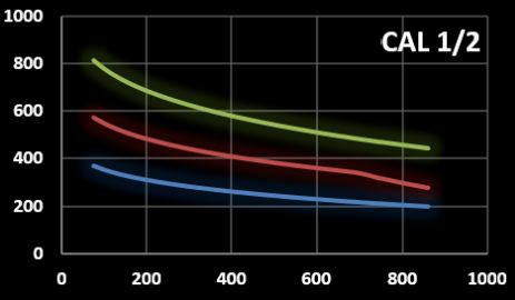 Field amplitud versus frequency graph of coilset CAL1-2