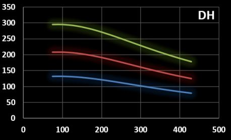 Field amplitud versus frequency graph of coilset DH