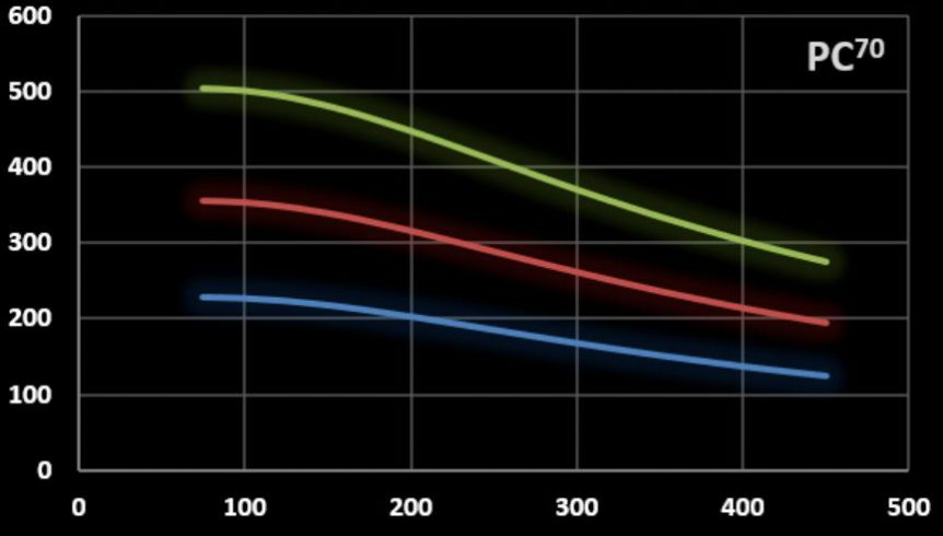 Field amplitud versus frequency graph of coilset PC70
