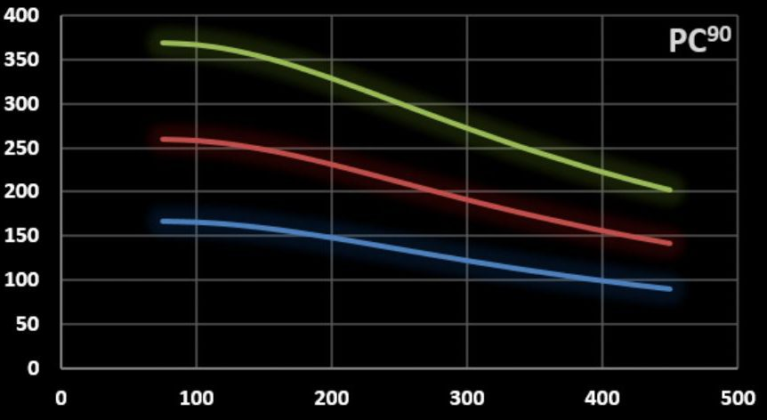 Field amplitud versus frequency graph of coilset PC90