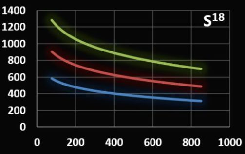 Field amplitud versus frequency graph of coilset S18