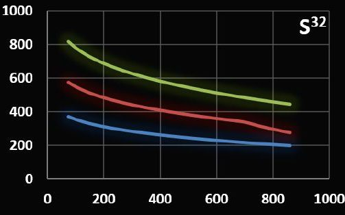 Field amplitud versus frequency graph of coilset S32