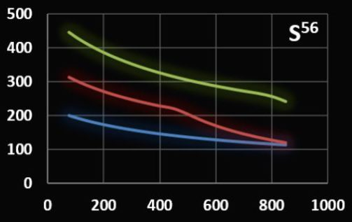 Field amplitud versus frequency graph of coilset S56