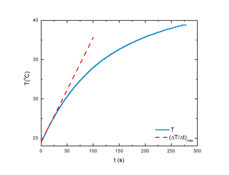 Temperature curve rate in magnetic nanoHeating test