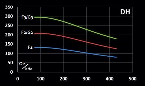 Graph representing maximum magnetic field vs frequency for in vivo coilset DH