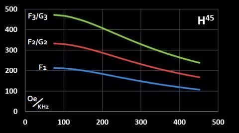 Graph representing maximum magnetic field vs frequency for in vivo coilset H45
