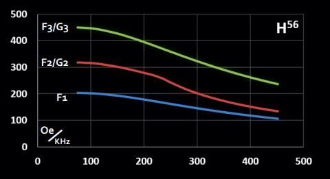 Graph representing maximum magnetic field vs frequency for in vivo coilset H56