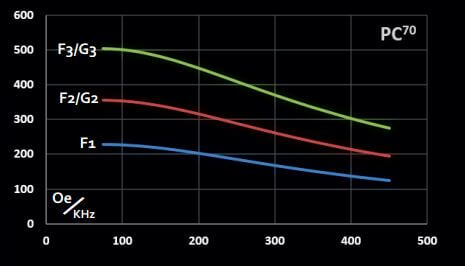 Graph representing maximum magnetic field vs frequency for 70 mm planar coilset