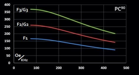 Graph representing maximum magnetic field vs frequency for 90 mm planar coilset