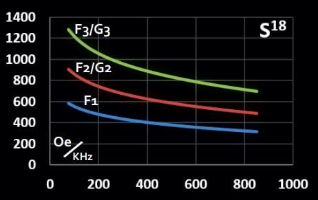 Graph representing maximum magnetic field vs frequency for Solenoidal CoilSet S18