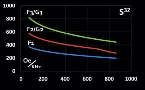 Graph representing maximum magnetic field vs frequency for Solenoidal CoilSet S32