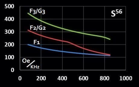 Graph representing maximum magnetic field vs frequency for Solenoidal CoilSet S56