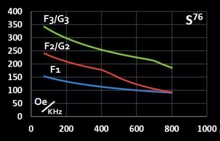 Graph representing maximum magnetic field vs frequency for Solenoidal CoilSet S76