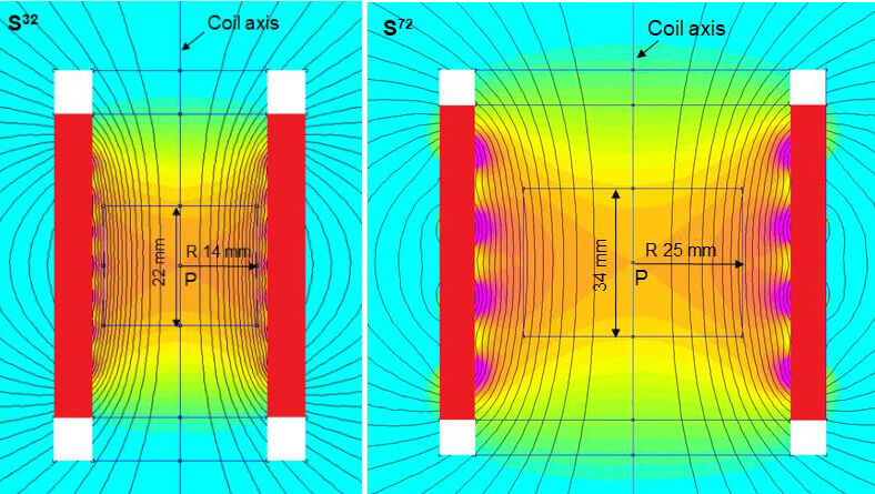 Magnetic field distributions of two solenoids, S32 and S72.