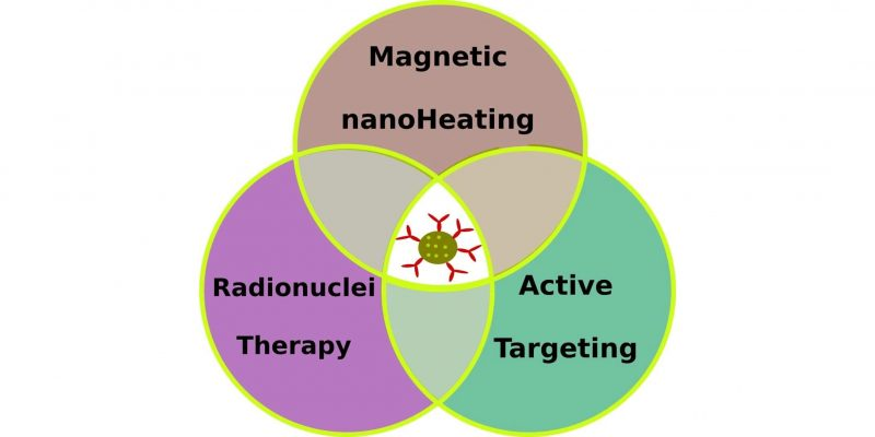 Multimodal anticancer therapy